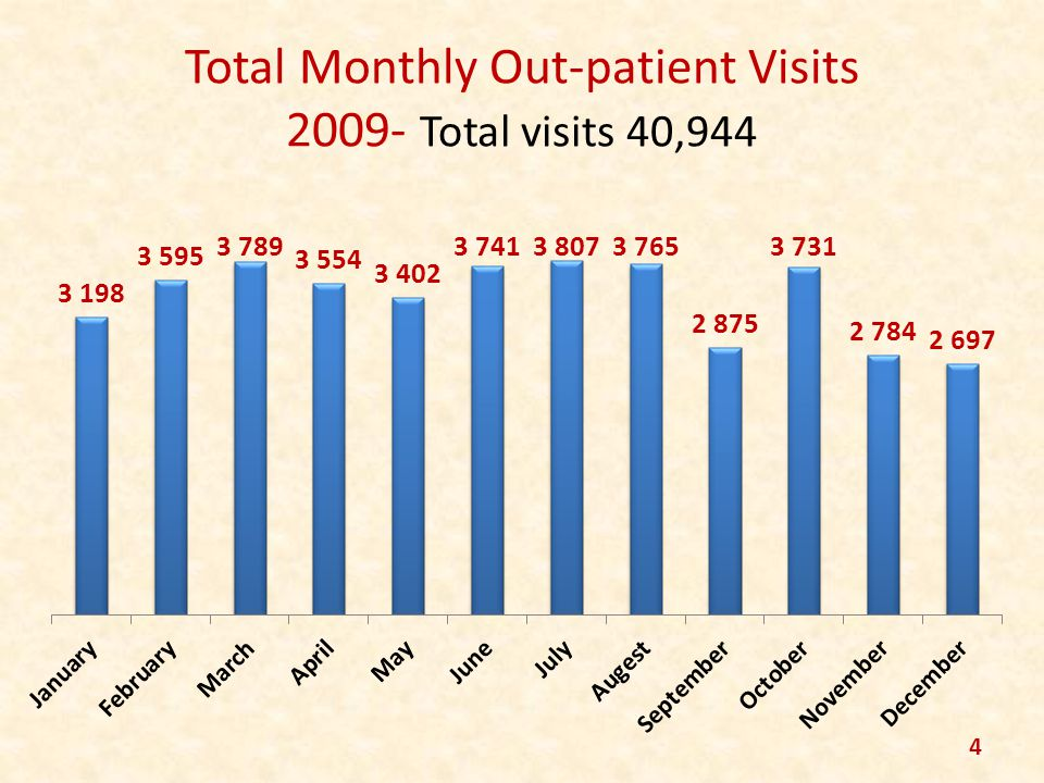 Total Monthly Out-patient Visits 2009- Total visits 40,944 4