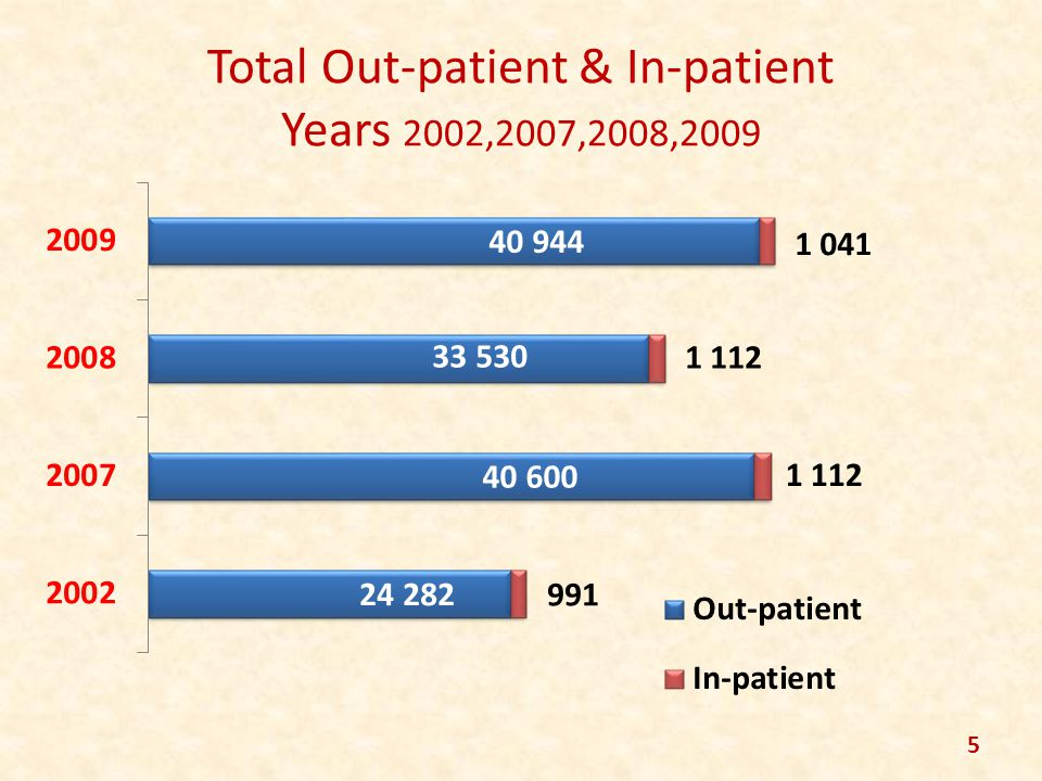 Total Out-patient & In-patient Years 2002,2007,2008,2009 5