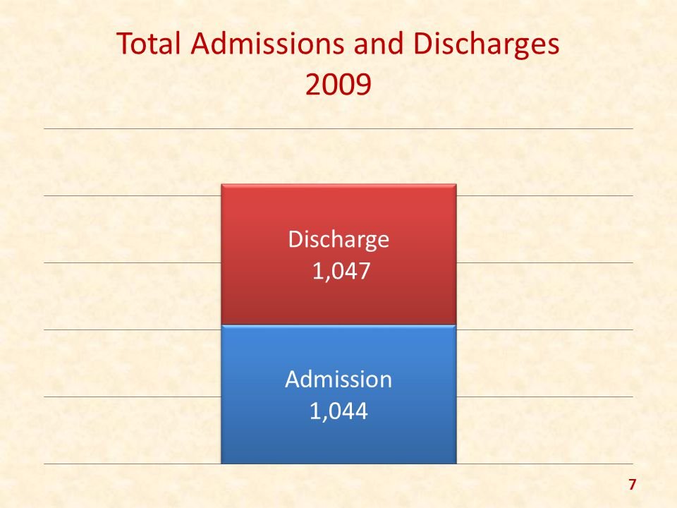 Total Admissions and Discharges 2009 7