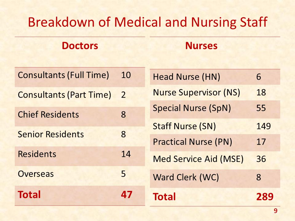 Breakdown of Medical and Nursing Staff Doctors Consultants (Full Time)10 Consultants (Part Time)2 Chief Residents8 Senior Residents8 Residents14 Overs