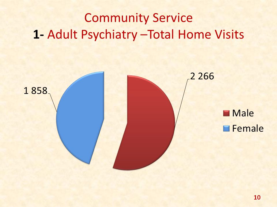 Community Service 1- Adult Psychiatry –Total Home Visits 10
