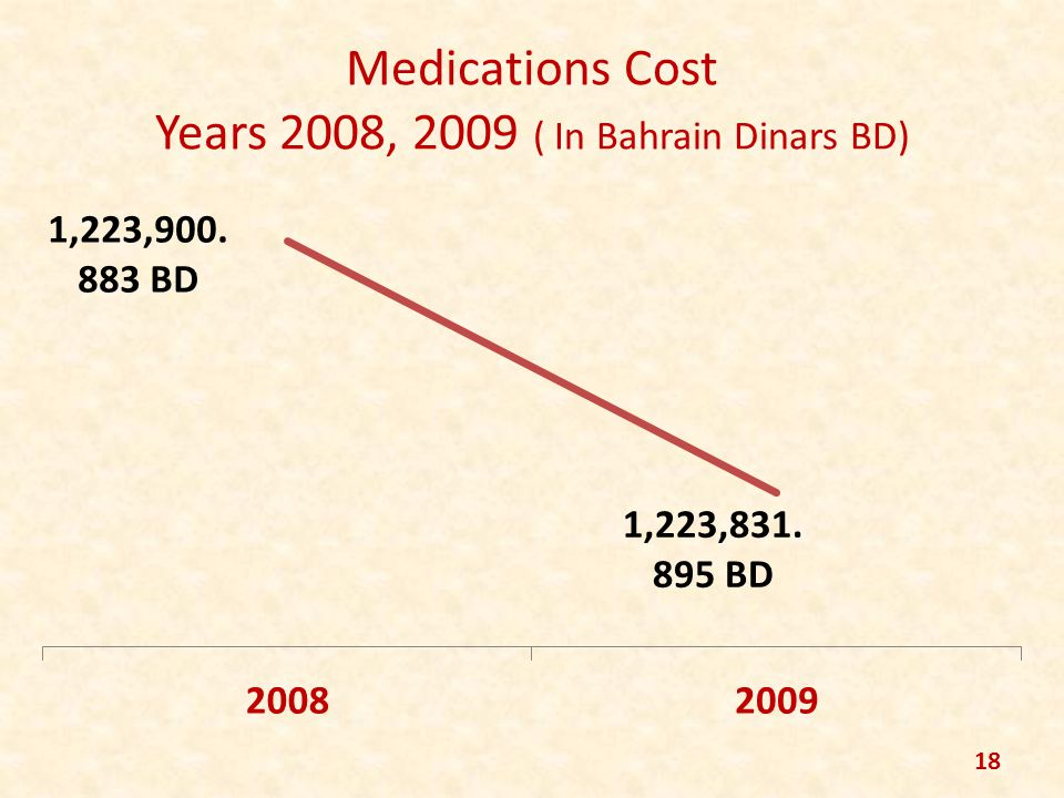 Medications Cost Years 2008, 2009 ( In Bahrain Dinars BD) 18