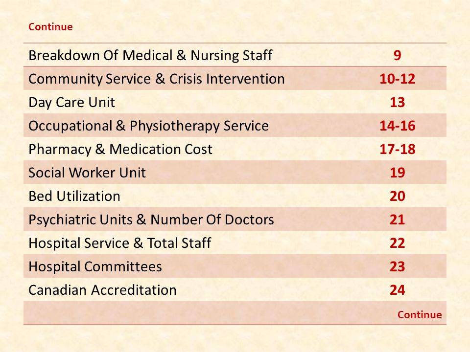 Breakdown Of Medical & Nursing Staff9 Community Service & Crisis Intervention10-12 Day Care Unit13 Occupational & Physiotherapy Service14-16 Pharmacy