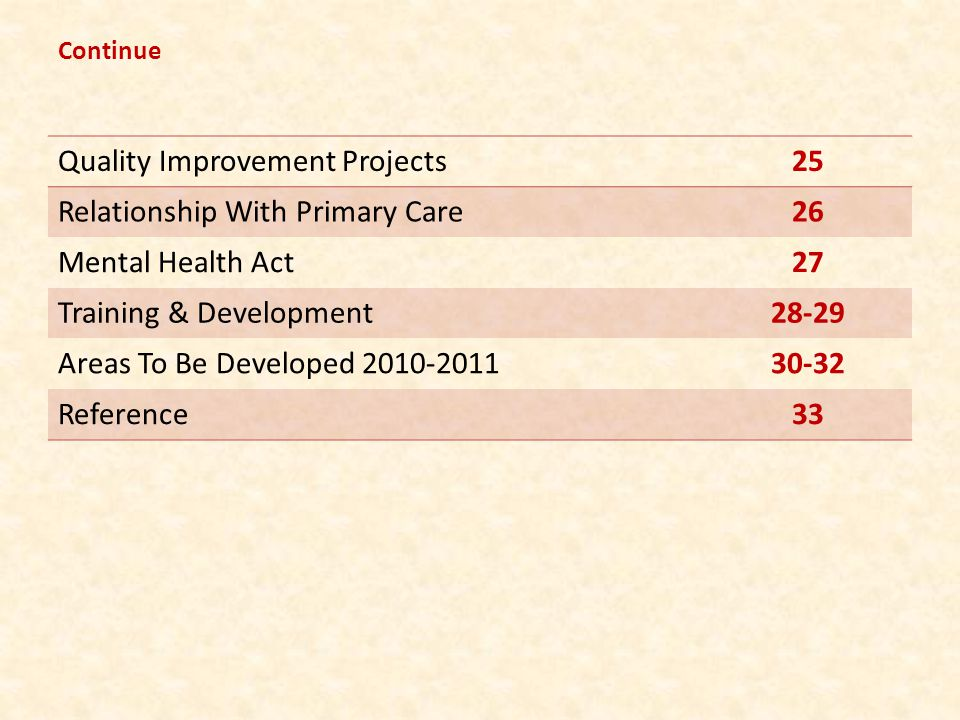 Quality Improvement Projects25 Relationship With Primary Care26 Mental Health Act27 Training & Development28-29 Areas To Be Developed 2010-201130-32 R
