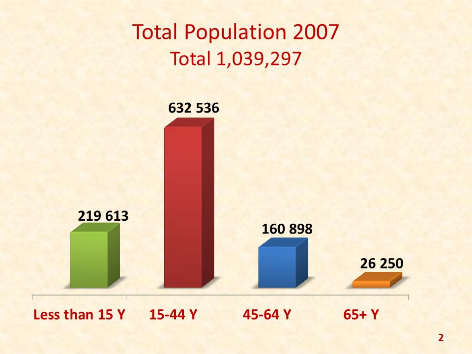 Total Population 2007 Total 1,039,297 2