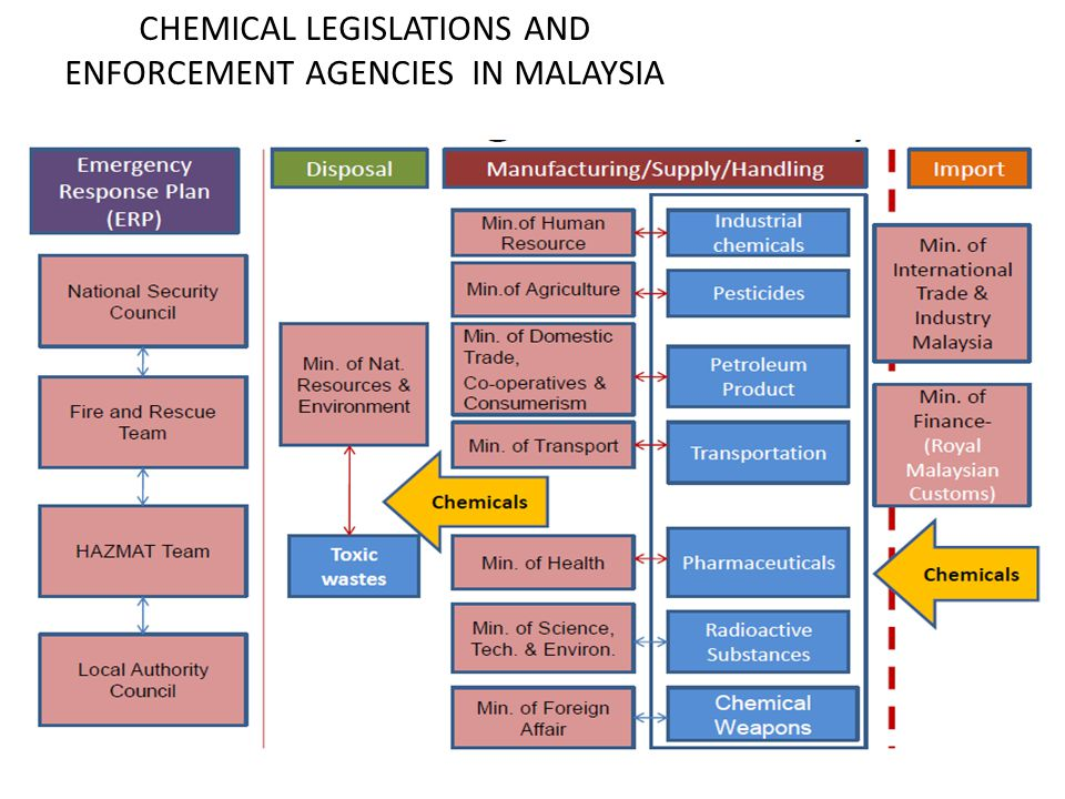 CHEMICAL LEGISLATIONS AND ENFORCEMENT AGENCIES IN MALAYSIA