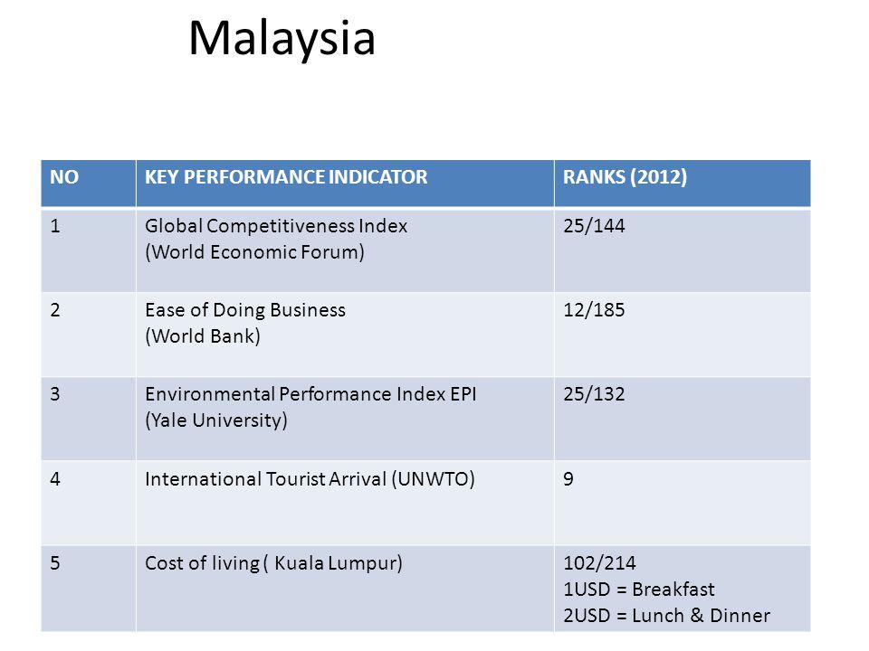 Malaysia NOKEY PERFORMANCE INDICATORRANKS (2012) 1Global Competitiveness Index (World Economic Forum) 25/144 2Ease of Doing Business (World Bank) 12/185 3Environmental Performance Index EPI (Yale University) 25/132 4International Tourist Arrival (UNWTO)9 5Cost of living ( Kuala Lumpur)102/214 1USD = Breakfast 2USD = Lunch & Dinner