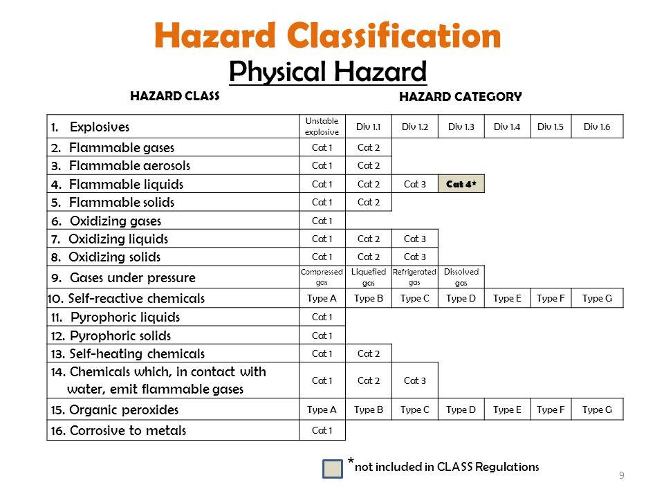 9 HAZARD CLASSHAZARD CATEGORY 1.
