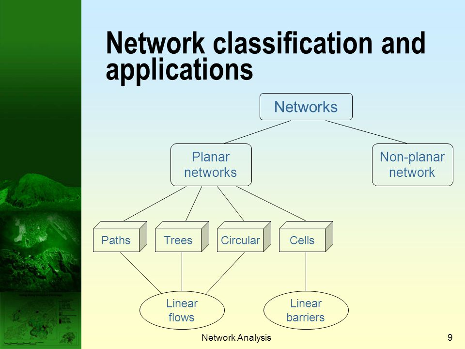 Network Analysis8 Topological classification of networks Planar networks: No links intersect except at nodes e.g. road and highway networks Non-planar