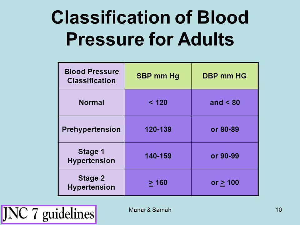 Manar & Samah10 Blood Pressure Classification SBP mm HgDBP mm HG Normal< 120and < 80 Prehypertension120-139or 80-89 Stage 1 Hypertension 140-159or 90-