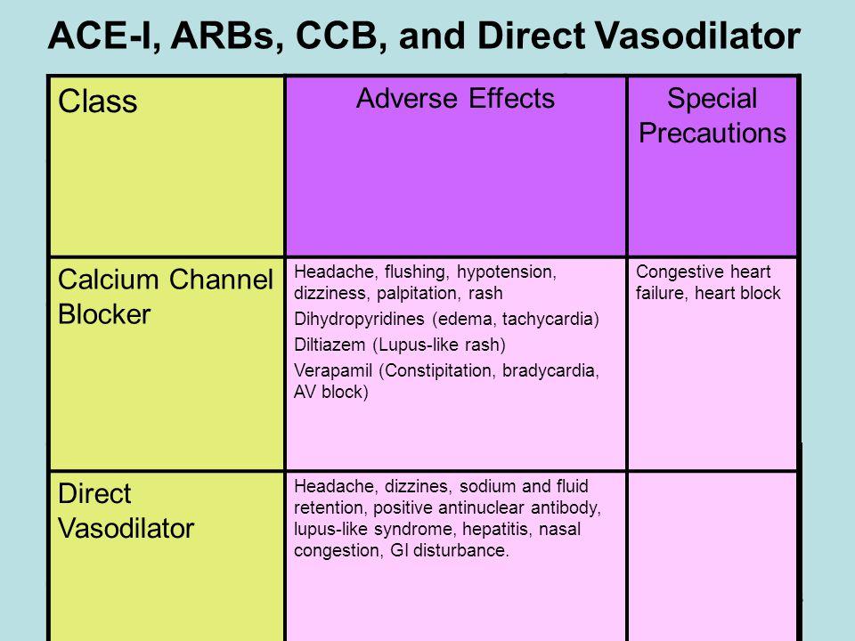 Manar & Samah18 ClassDrug Usual Dose Range (mg/d) Daily Frequency Angiotensin Converting Enzyme Inhibitor Captopril Enalapril 25-100 2.5-40 BID OD/BID
