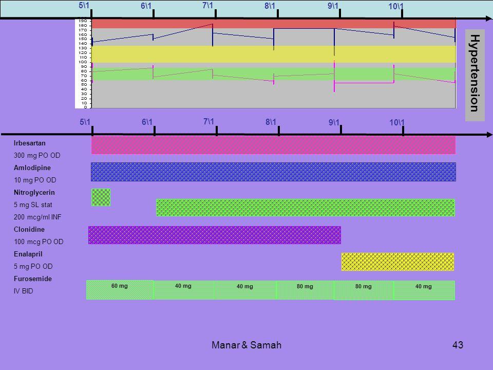 Manar & Samah43 Hypertension Irbesartan 300 mg PO OD Amlodipine 10 mg PO OD Nitroglycerin 5 mg SL stat 200 mcg/ml INF Clonidine 100 mcg PO OD Enalapri