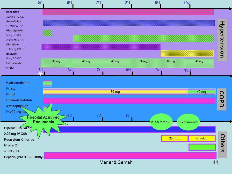 Manar & Samah44 Others 5\1 10\1 9\1 8\1 7\1 6\1 5\1 10\1 9\1 8\1 7\1 6\1 Hydrocortisone IV stat IV TID Different Neb/Inh Aminophylline IV 250 mg stat