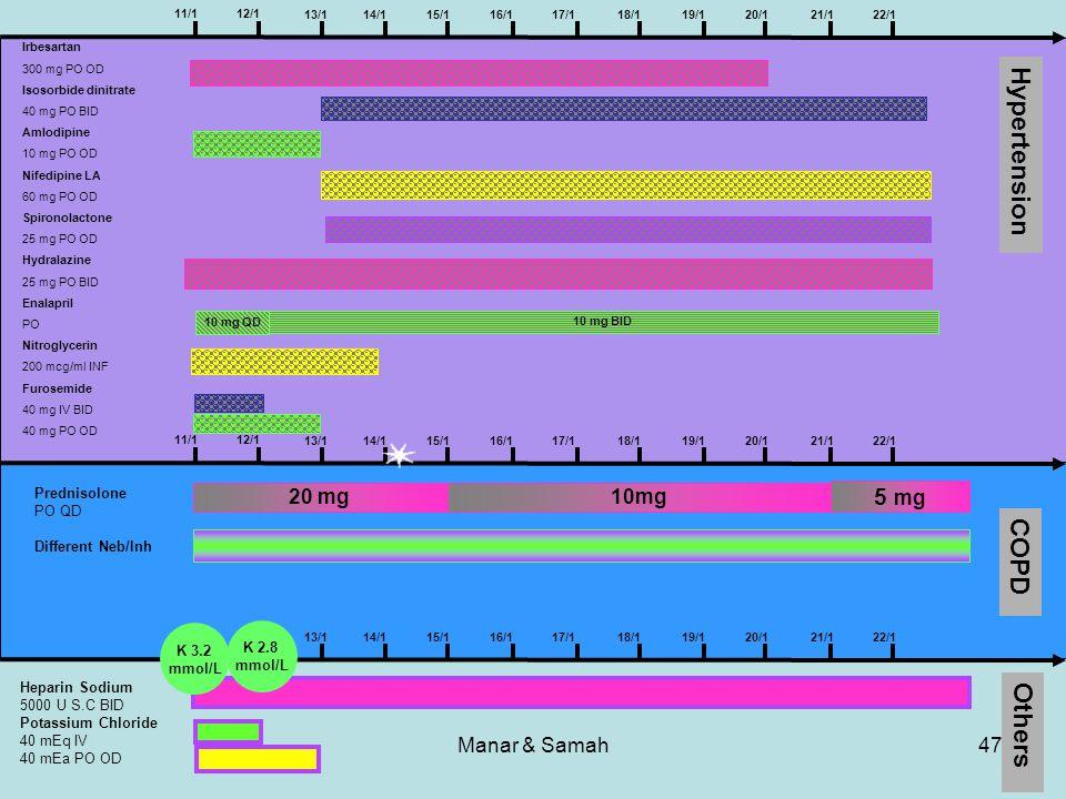 Manar & Samah47 Hypertension COPD Others 11/1 12/1 14/115/116/117/118/119/120/121/122/113/1 Prednisolone PO QD Different Neb/Inh 20 mg10mg 5 mg Hepari