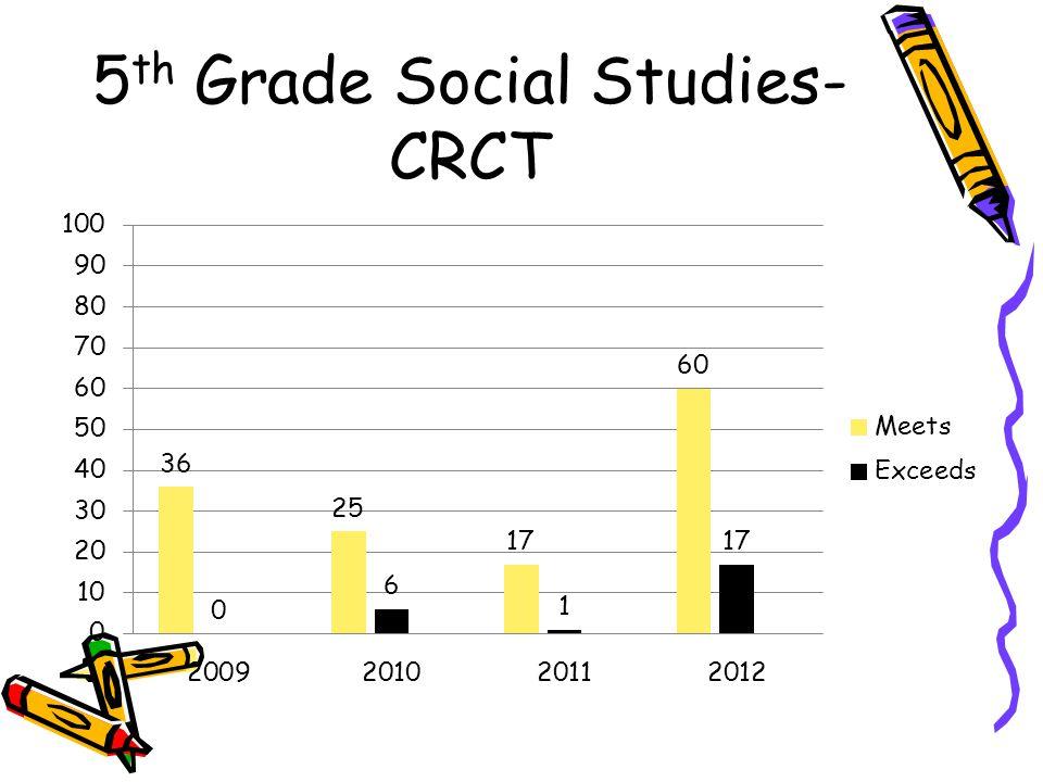 5 th Grade Social Studies- CRCT