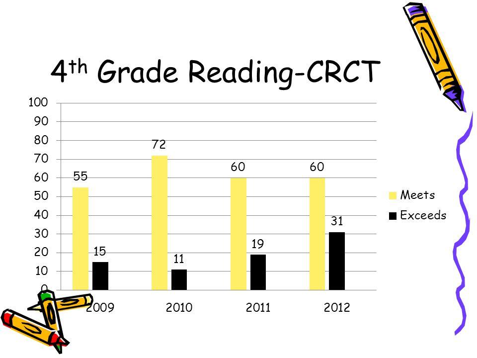 4 th Grade Reading-CRCT