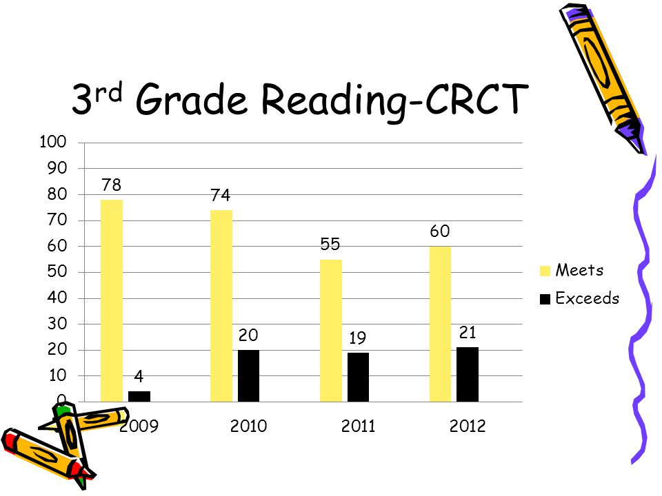 3 rd Grade Reading-CRCT