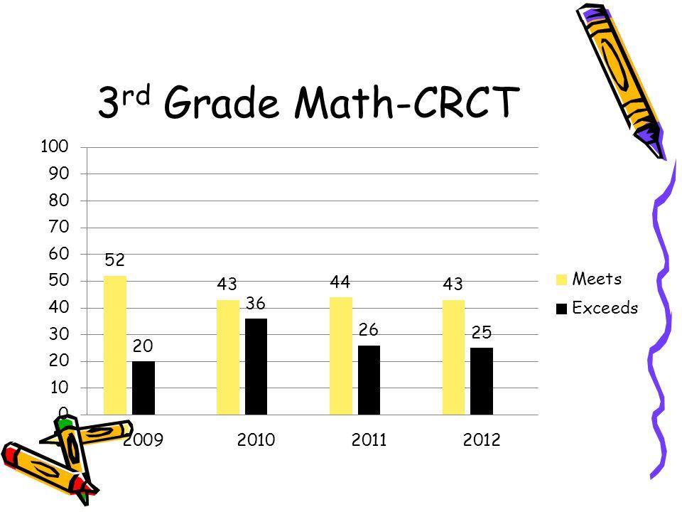 3 rd Grade Math-CRCT