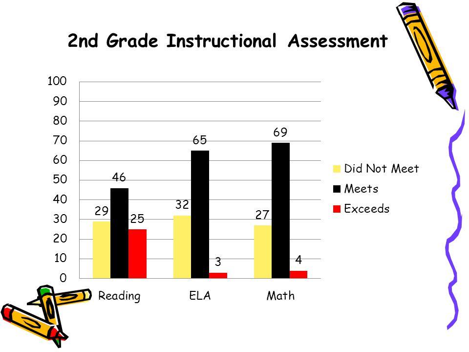 2nd Grade Instructional Assessment