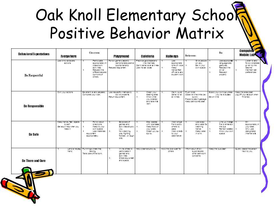Oak Knoll Elementary School Positive Behavior Matrix Behavioral Expectations Everywhere Classroom PlaygroundCafeteriaHallways Bathrooms Bus Computer/