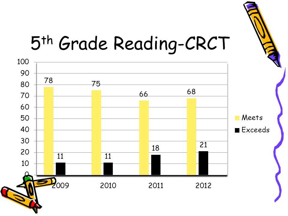 5 th Grade Reading-CRCT
