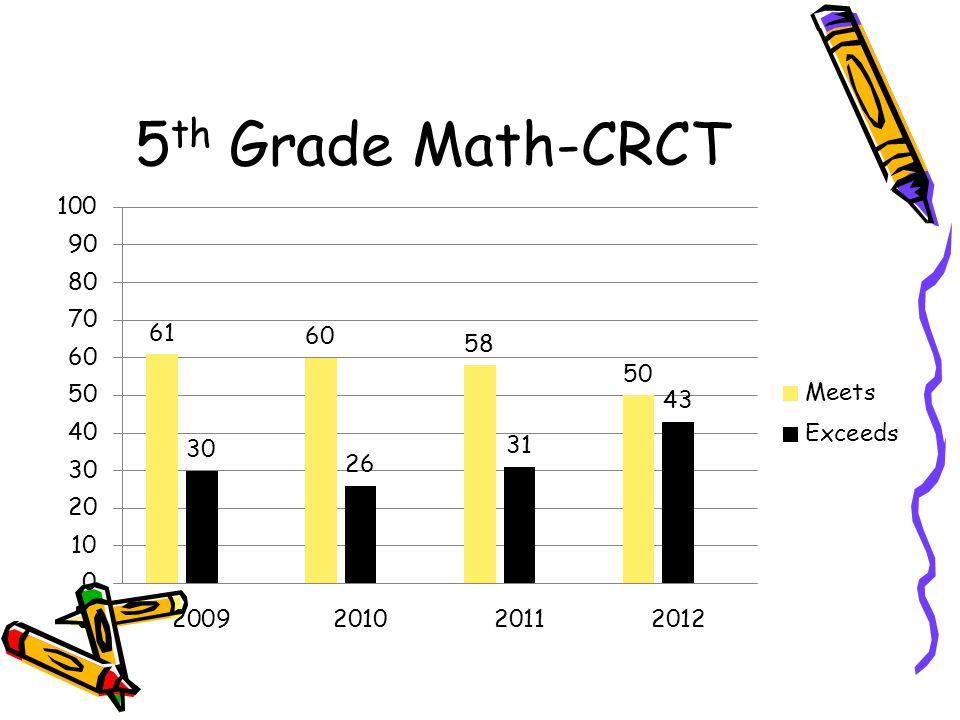 5 th Grade Math-CRCT