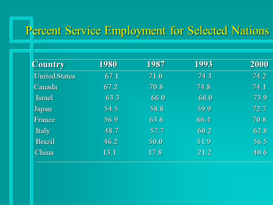 Percent Service Employment for Selected Nations Country 1980 1987 19932000 United States 67.1 71.0 74.374.2 Canada 67.2 70.8 74.874.1 Israel 63.3 66.0 68.0 73.9 Israel 63.3 66.0 68.0 73.9 Japan 54.5 58.8 59.972.7 France 56.9 63.6 66.470.8 Italy 48.7 57.7 60.2 62.8 Italy 48.7 57.7 60.2 62.8 Brazil 46.2 50.0 51.9 56.5 Brazil 46.2 50.0 51.9 56.5 China 13.1 17.8 21.2 40.6 China 13.1 17.8 21.2 40.6