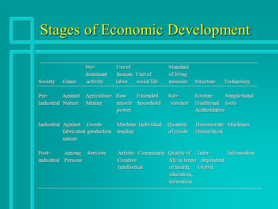 Stages of Economic Development Pre- Use of Standard Pre- Use of Standard dominant human Unit of of living dominant human Unit of of living Society Game activity labor social life measure Structure Technology Society Game activity labor social life measure Structure Technology Pre- Against Agriculture Raw Extended Sub- Routine Simple hand Pre- Against Agriculture Raw Extended Sub- Routine Simple hand Industrial Nature Mining muscle household sistence Traditional tools Industrial Nature Mining muscle household sistence Traditional tools power Authoritative power Authoritative Industrial Against Goods Machine Individual Quantity Bureaucratic Machines Industrial Against Goods Machine Individual Quantity Bureaucratic Machines fabricated production tending of goods Hierarchical fabricated production tending of goods Hierarchical nature nature Post- Among Services Artistic Community Quality of Inter- Information Post- Among Services Artistic Community Quality of Inter- Information industrial Persons Creative life in terms dependent industrial Persons Creative life in terms dependent Intellectual of health, Global Intellectual of health, Global education, education, recreation recreation