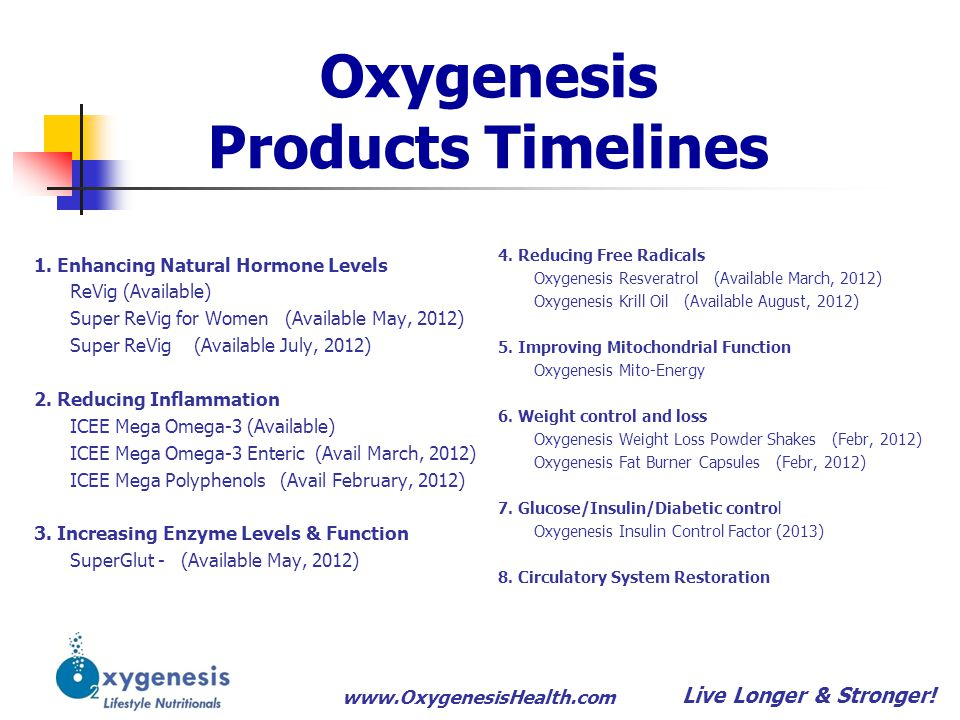 www.OxygenesisHealth.com Oxygenesis Products Timelines 1. Enhancing Natural Hormone Levels ReVig (Available) Super ReVig for Women (Available May, 201