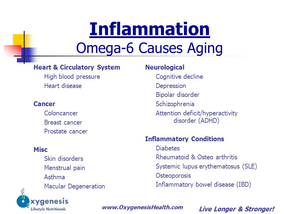 www.OxygenesisHealth.com Inflammation Omega-6 Causes Aging Heart & Circulatory System High blood pressure Heart disease Cancer Coloncancer Breast canc