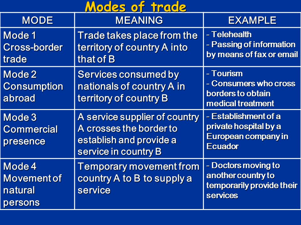 MODEMEANINGEXAMPLE Mode 1 Cross-border trade Trade takes place from the territory of country A into that of B - Telehealth - Passing of information by means of fax or email Mode 2 Consumption abroad Services consumed by nationals of country A in territory of country B - Tourism - Consumers who cross borders to obtain medical treatment Mode 3 Commercial presence A service supplier of country A crosses the border to establish and provide a service in country B - Establishment of a private hospital by a European company in Ecuador Mode 4 Movement of natural persons Temporary movement from country A to B to supply a service - Doctors moving to another country to temporarily provide their services Modes of trade