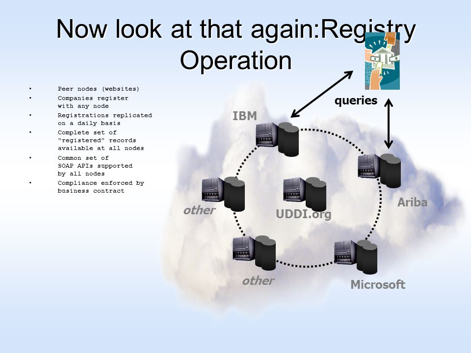 IBM Ariba Microsoft other Now look at that again:Registry Operation Peer nodes (websites) Companies register with any node Registrations replicated on a daily basis Complete set of registered records available at all nodes Common set of SOAP APIs supported by all nodes Compliance enforced by business contract UDDI.org queries