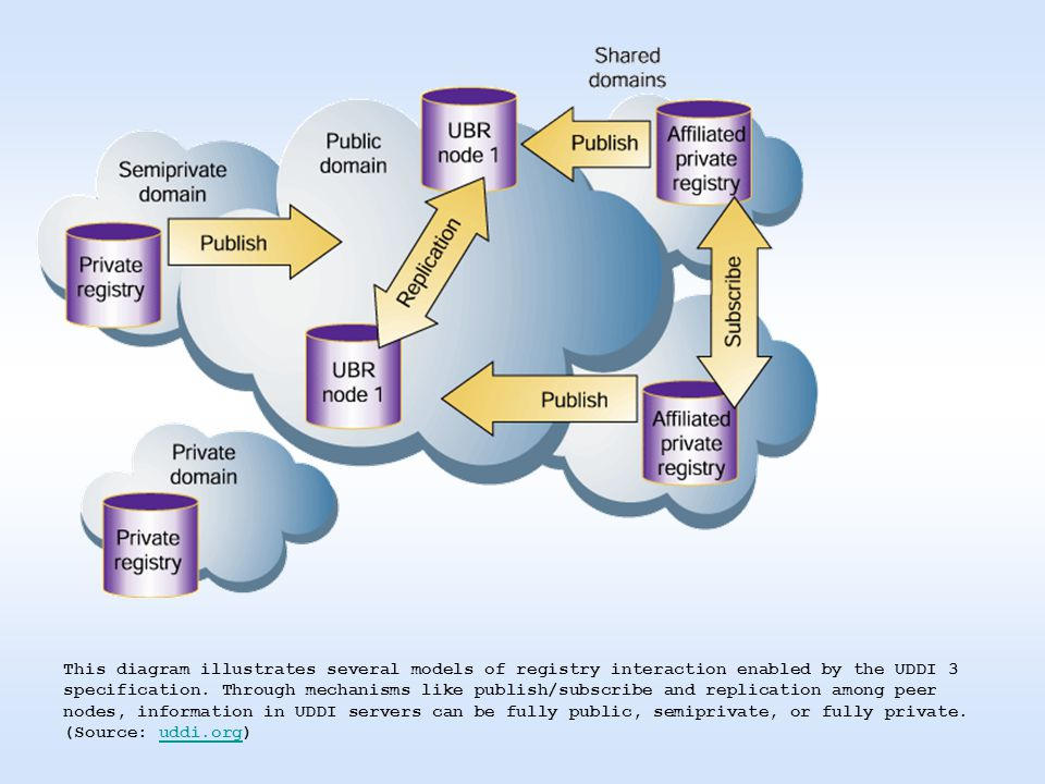 This diagram illustrates several models of registry interaction enabled by the UDDI 3 specification.