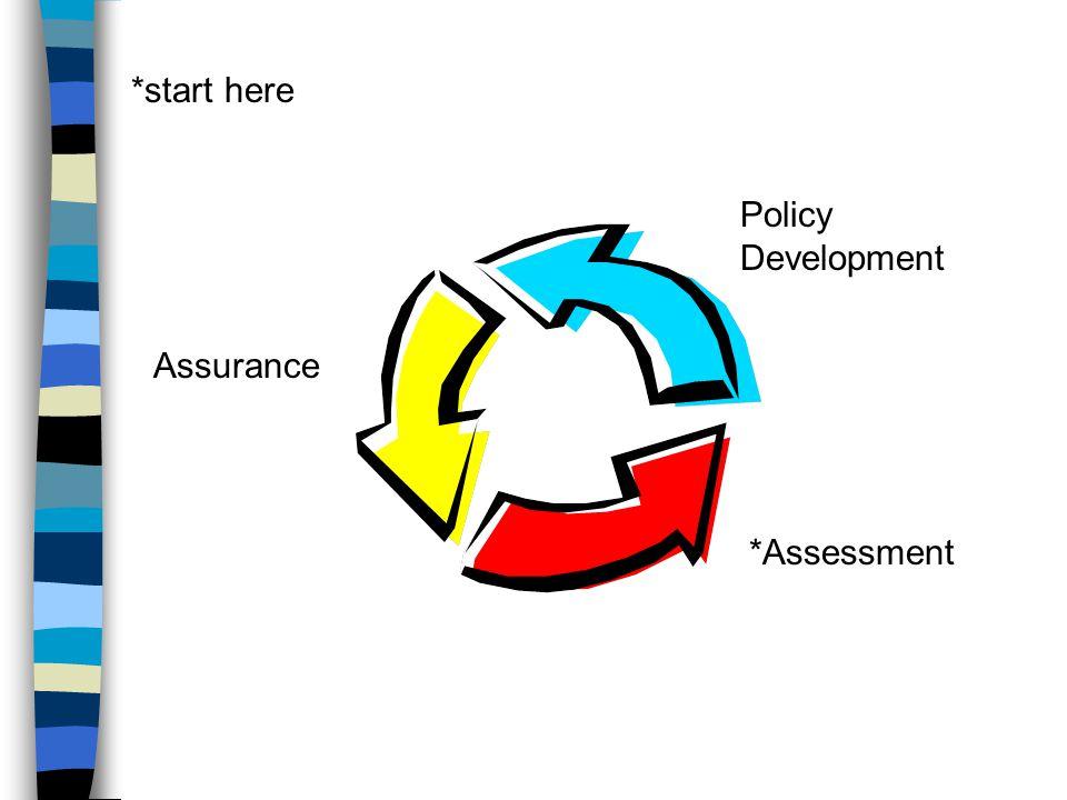 *Assessment Policy Development Assurance *start here