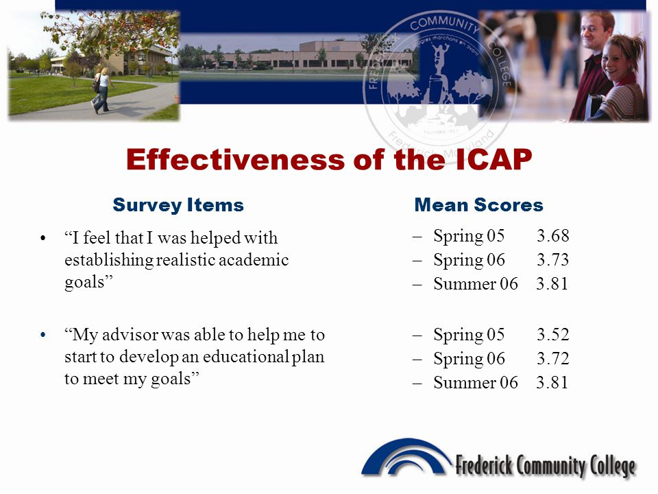 Effectiveness of the ICAP Survey Items I feel that I was helped with establishing realistic academic goals My advisor was able to help me to start to develop an educational plan to meet my goals Mean Scores –Spring 05 3.68 –Spring 06 3.73 –Summer 06 3.81 –Spring 05 3.52 –Spring 06 3.72 –Summer 06 3.81