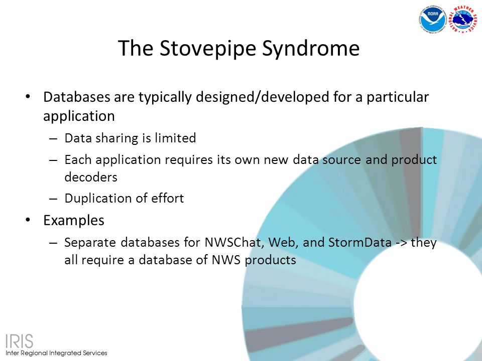 Databases are typically designed/developed for a particular application – Data sharing is limited – Each application requires its own new data source and product decoders – Duplication of effort Examples – Separate databases for NWSChat, Web, and StormData -> they all require a database of NWS products The Stovepipe Syndrome