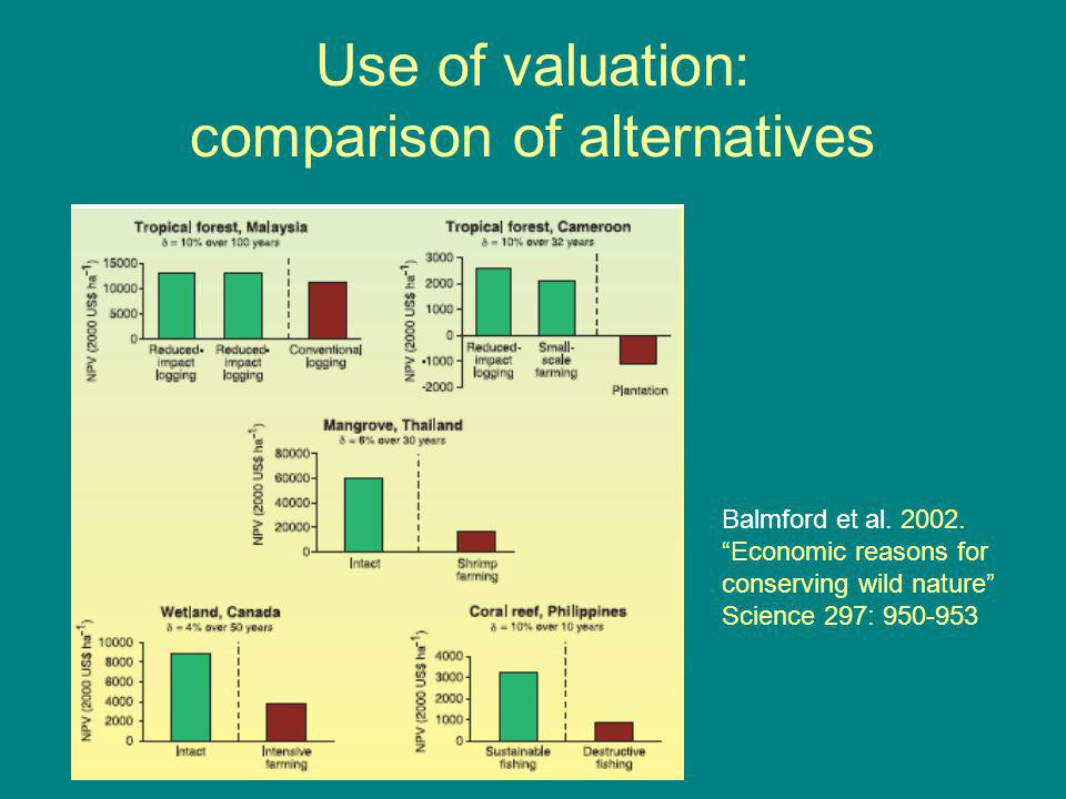 Use of valuation: comparison of alternatives Balmford et al.