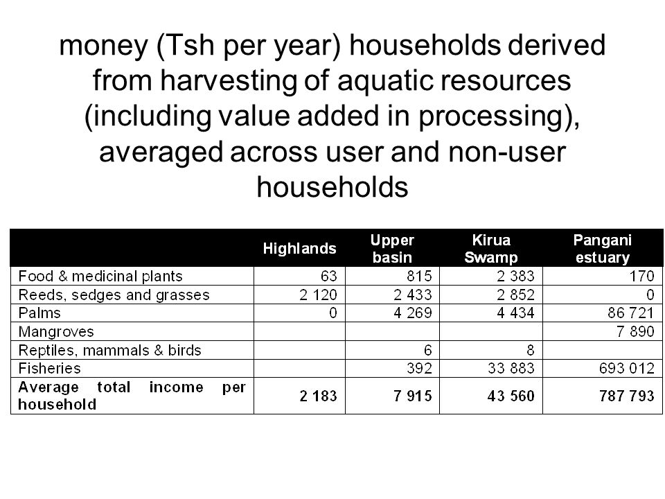 money (Tsh per year) households derived from harvesting of aquatic resources (including value added in processing), averaged across user and non-user households