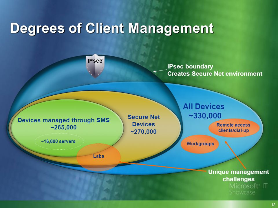 Degrees of Client Management IPsec boundary Creates Secure Net environment Remote access clients/dial-up Workgroups Labs All Devices ~330,000 Unique m
