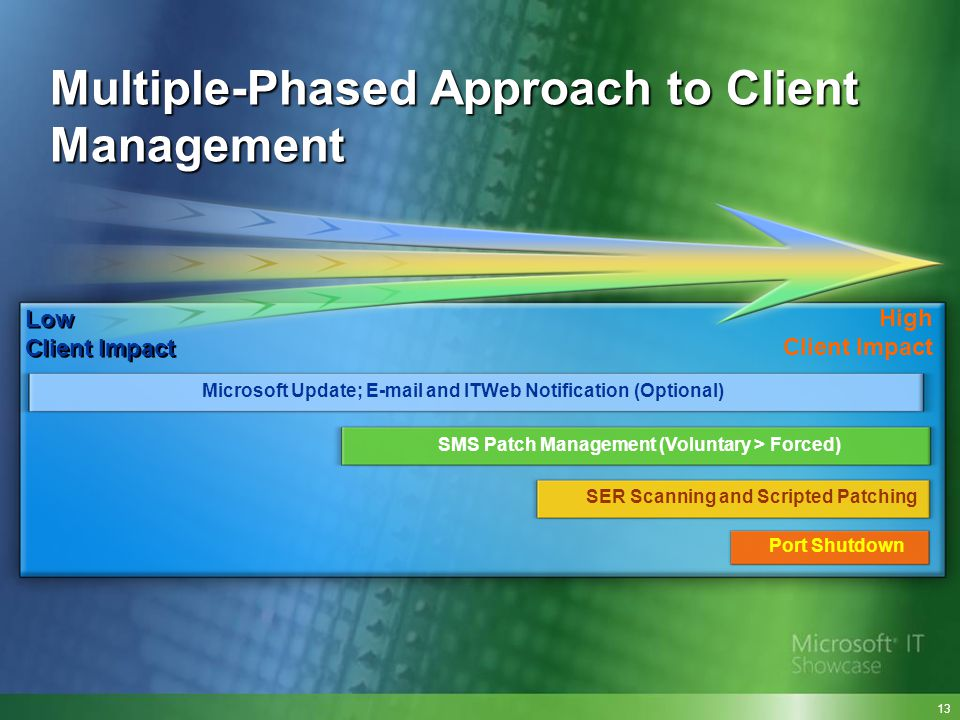 High Client Impact Low Client Impact Microsoft Update; E-mail and ITWeb Notification (Optional) SMS Patch Management (Voluntary > Forced) SER Scanning