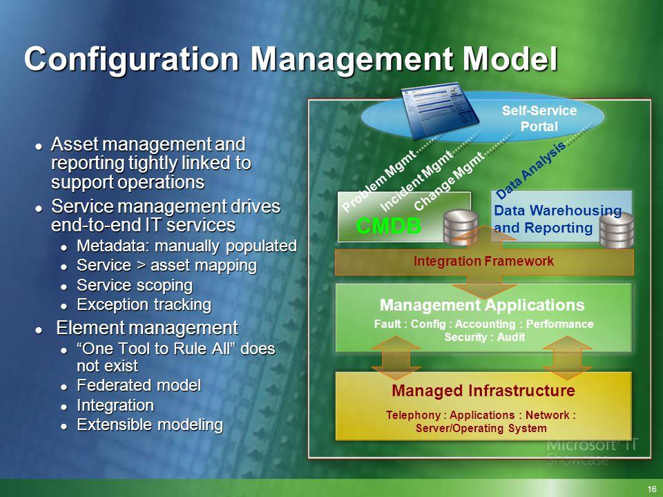 Configuration Management Model Self-Service Portal CMDB Data Warehousing and Reporting Integration Framework Management Applications Managed Infrastru