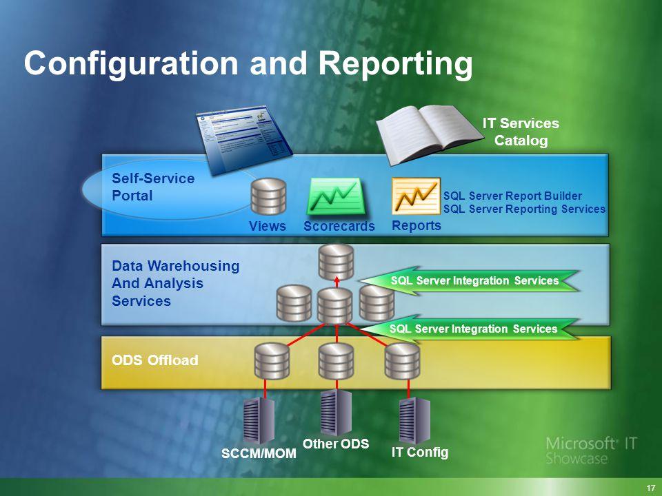 Configuration and Reporting IT Services Catalog SQL Server Report Builder SQL Server Reporting Services ViewsScorecards Reports Self-Service Portal Da