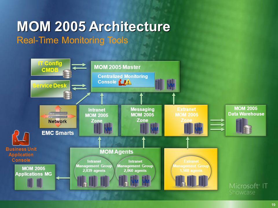 Network EMC Smarts MOM Agents IT Config CMDB Intranet MOM 2005 Zone Messaging MOM 2005 Zone Business Unit Application Console MOM 2005 Master MOM 2005