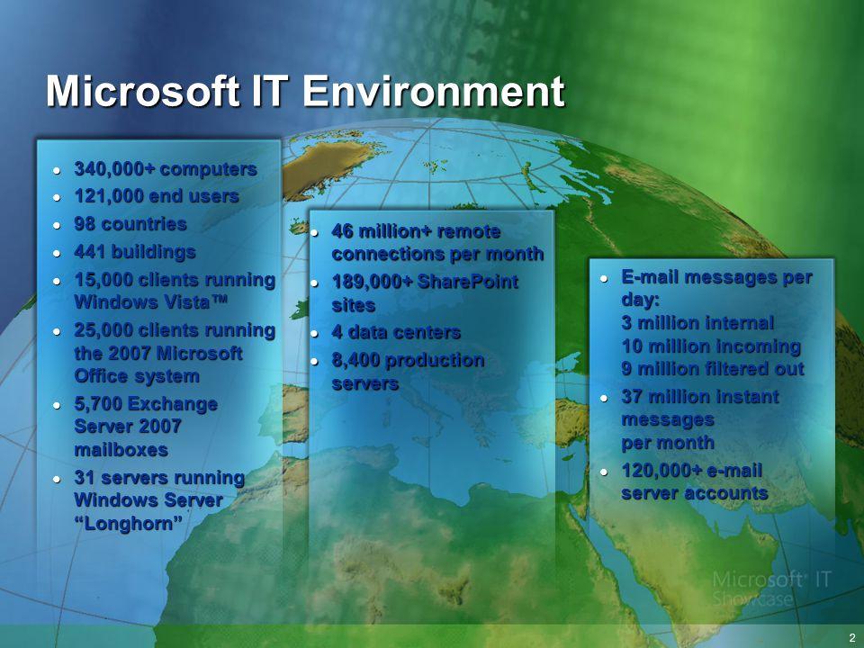 Microsoft IT Environment 340,000+ computers 340,000+ computers 121,000 end users 121,000 end users 98 countries 98 countries 441 buildings 441 buildin