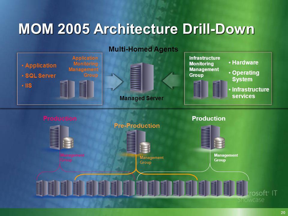 MOM 2005 Architecture Drill-Down Production Management Group Pre-Production Management Group Production Management Group Infrastructure Monitoring Man