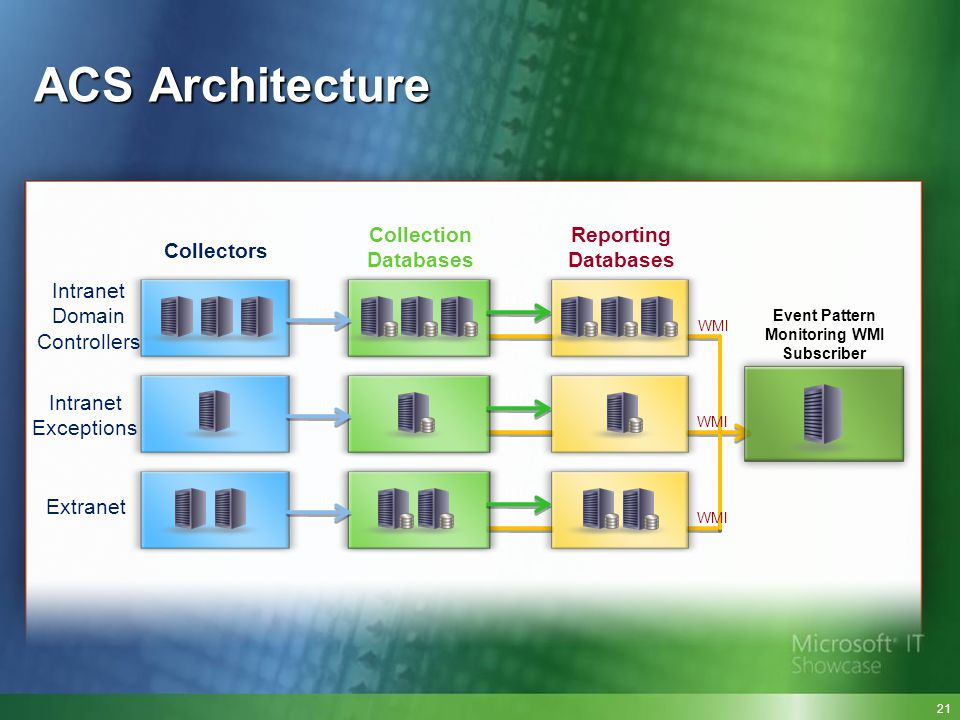 SQL ACS Architecture Intranet Domain Controllers Intranet Exceptions Extranet Collectors Collection Databases Reporting Databases Event Pattern Monito