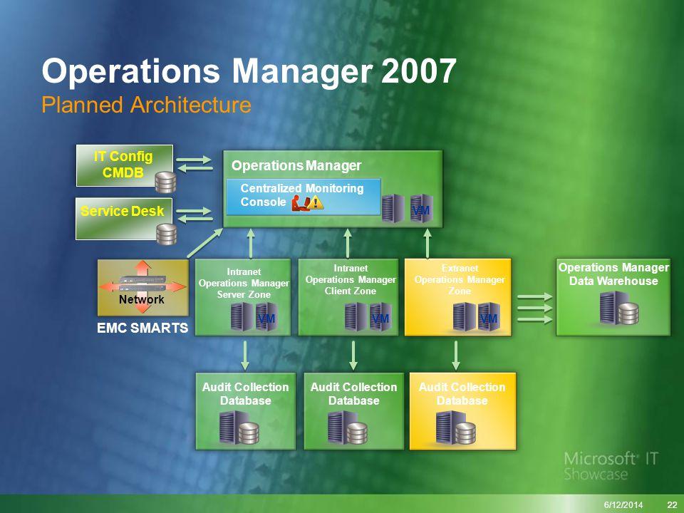 6/12/2014 22 Network EMC SMARTS IT Config CMDB Intranet Operations Manager Server Zone Intranet Operations Manager Client Zone Operations Manager Serv