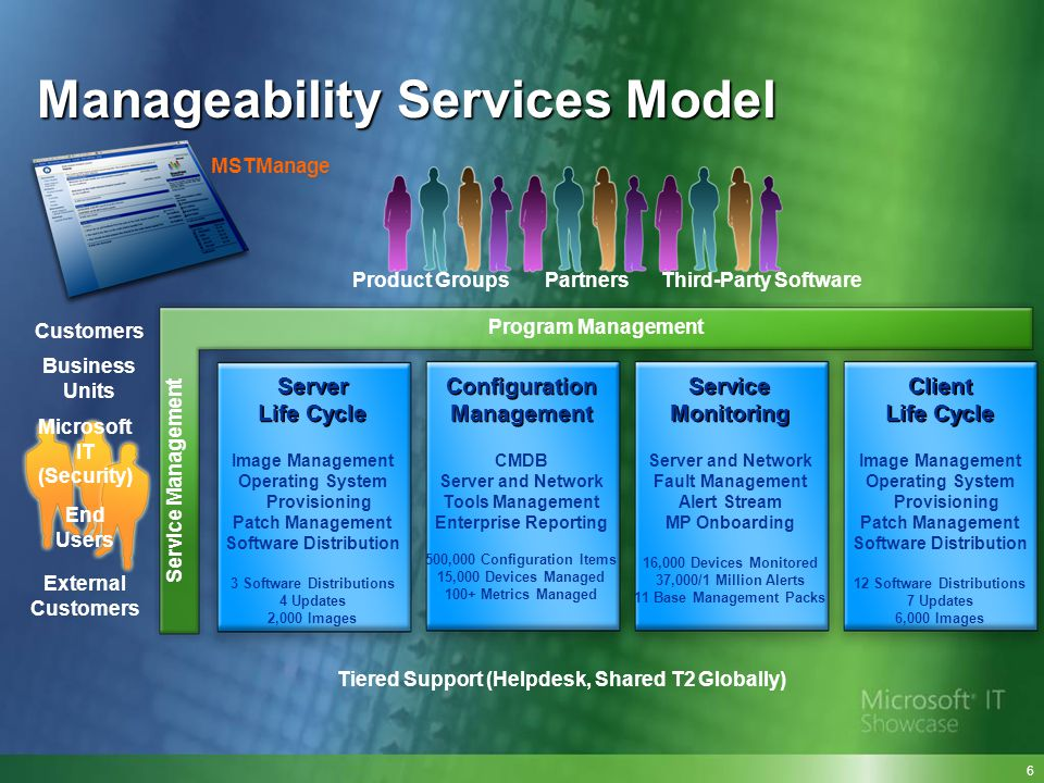 Manageability Services Model Program Management Service Management Third-Party Software Customers Business Units Microsoft IT (Security) End Users Ext
