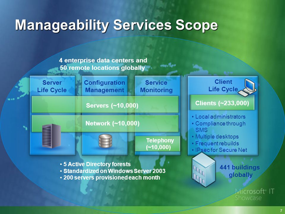 Manageability Services Scope 5 Active Directory forests Standardized on Windows Server 2003 200 servers provisioned each month 441 buildings globally