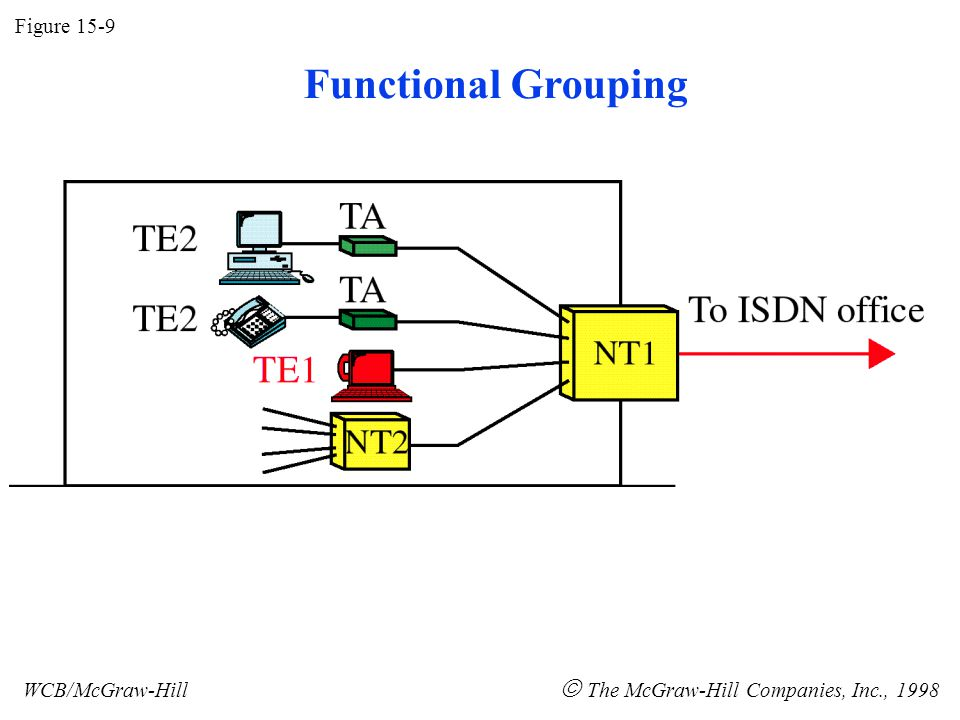 Figure 15-9 WCB/McGraw-Hill The McGraw-Hill Companies, Inc., 1998 Functional Grouping